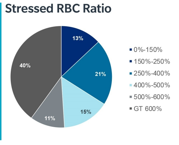 Stressed RBC Ratio