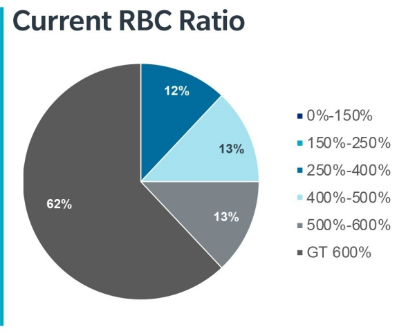 Current RBC Ratio