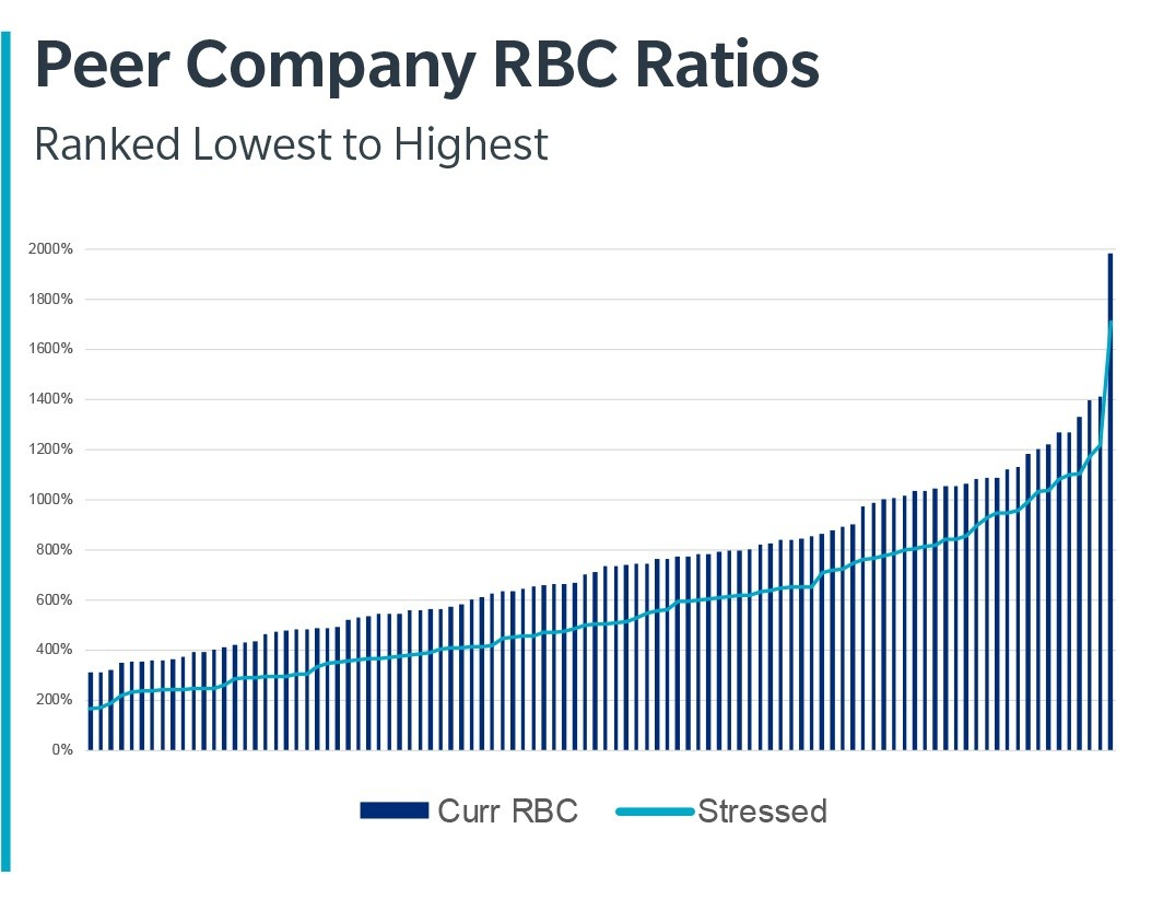 Peer Company RBC Ratios